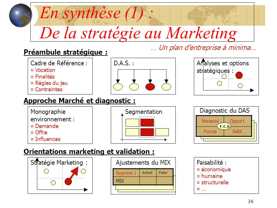 En synthèse (1) : De la stratégie au Marketing