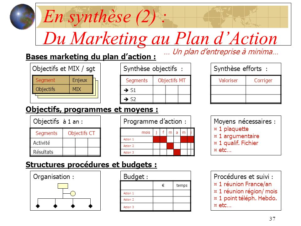 En synthèse (2) : Du Marketing au Plan d'Action