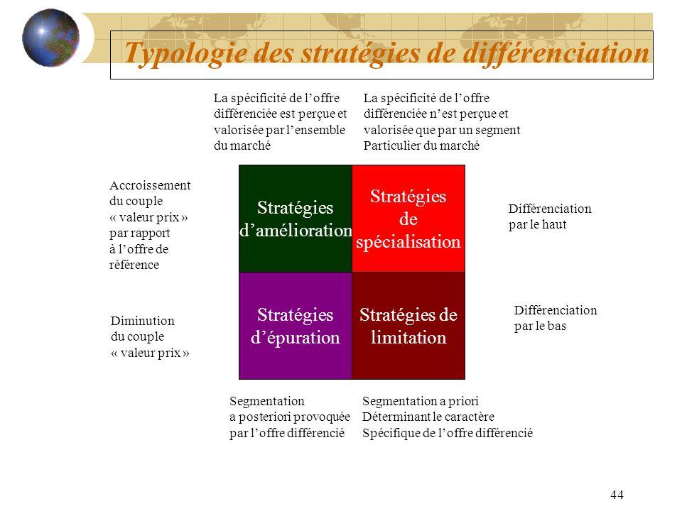 Typologie des stratégies de différenciation
