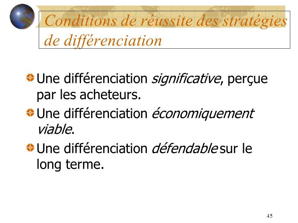 Conditions de réussite des stratégies de différenciation
