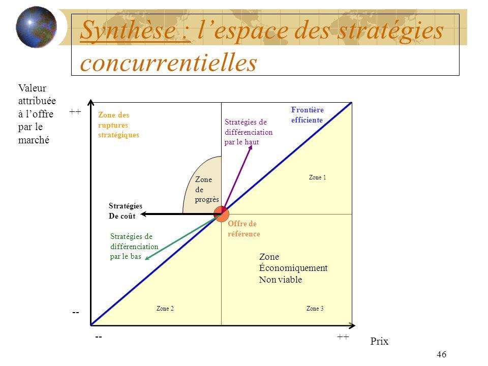 Synthèse : l'espace des stratégies concurrentielles