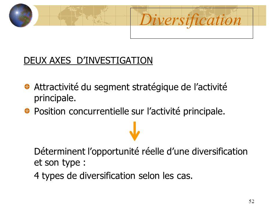 Diversification DEUX AXES D'INVESTIGATION