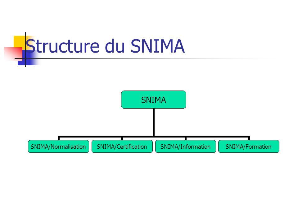 Structure du SNIMA