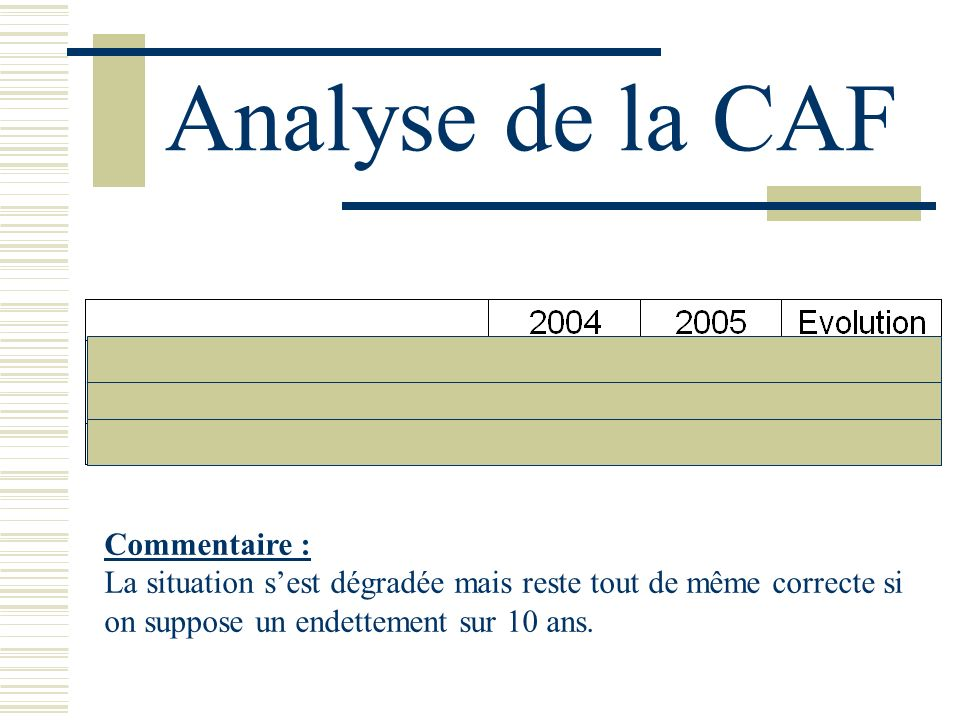 Analyse de la CAF Commentaire :