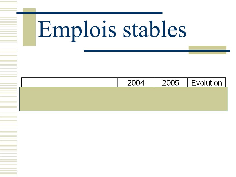Emplois stables