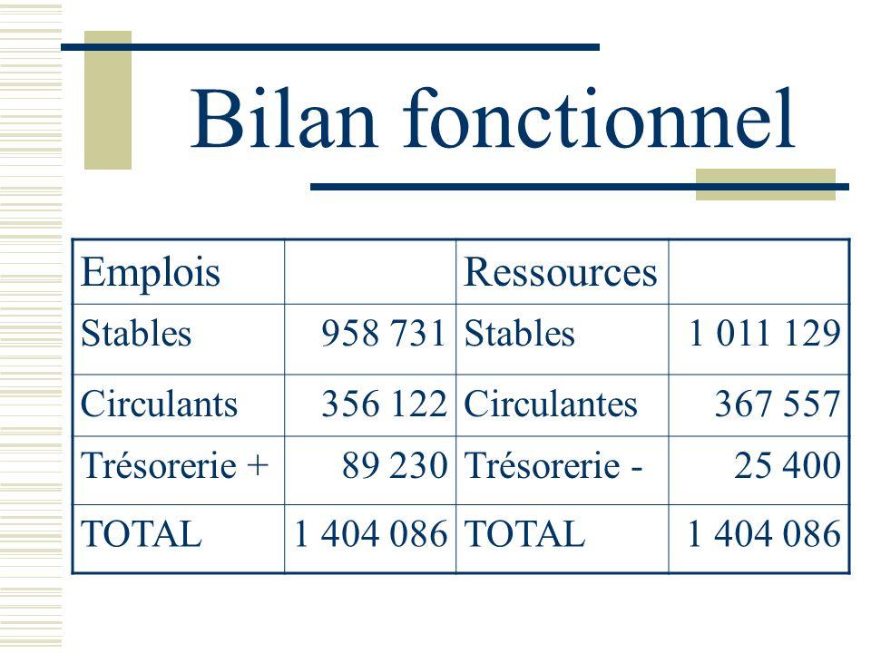 Bilan fonctionnel Emplois Ressources Stables 958 731 1 011 129