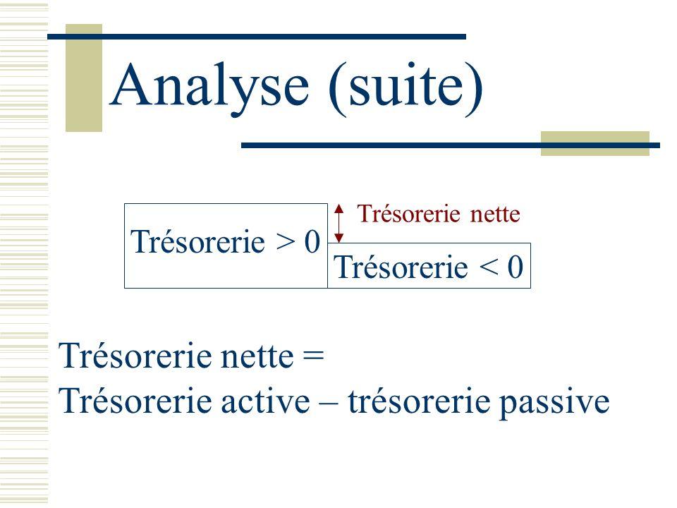 Analyse (suite) Trésorerie nette =