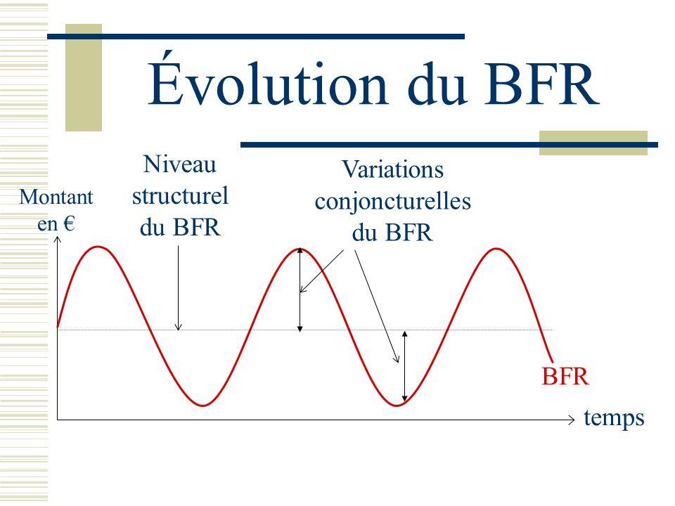 Évolution du BFR Niveau structurel du BFR