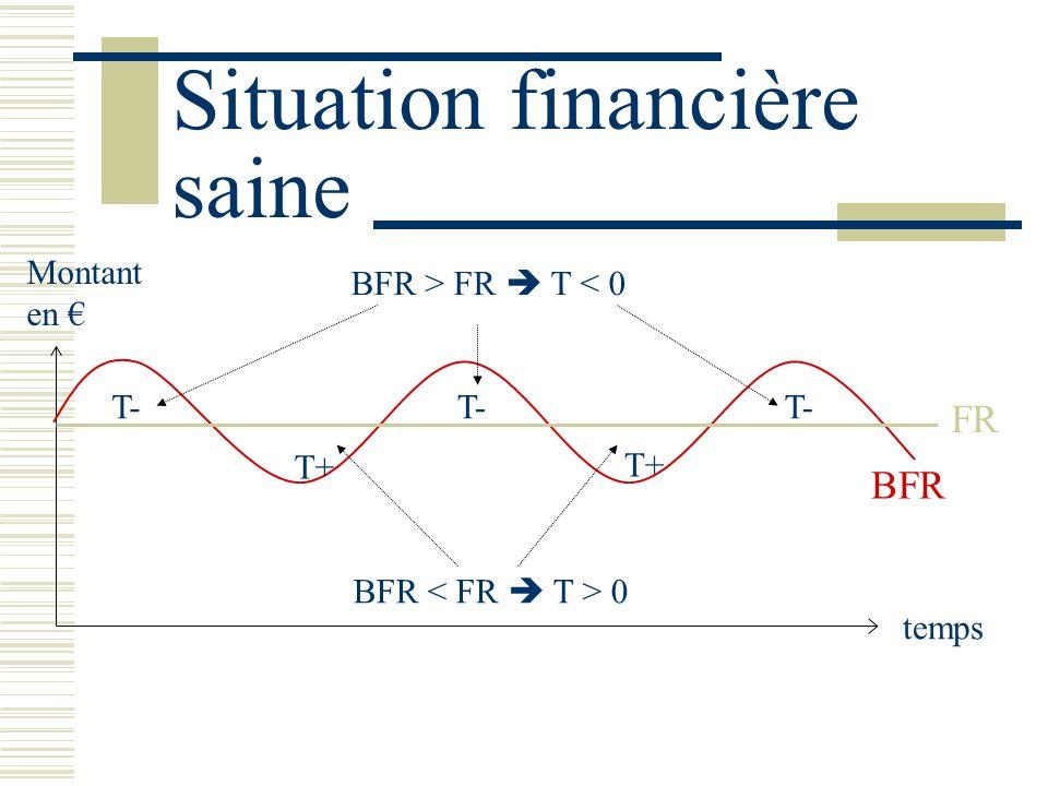 Situation financière saine