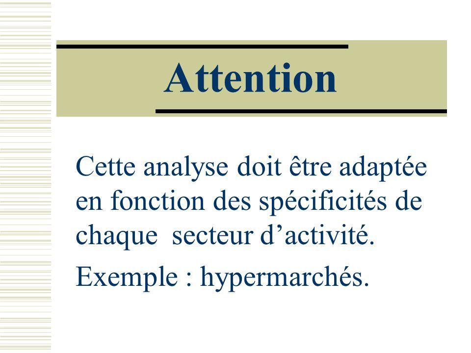 AttentionCette analyse doit être adaptée en fonction des spécificités de chaque secteur d'activité.