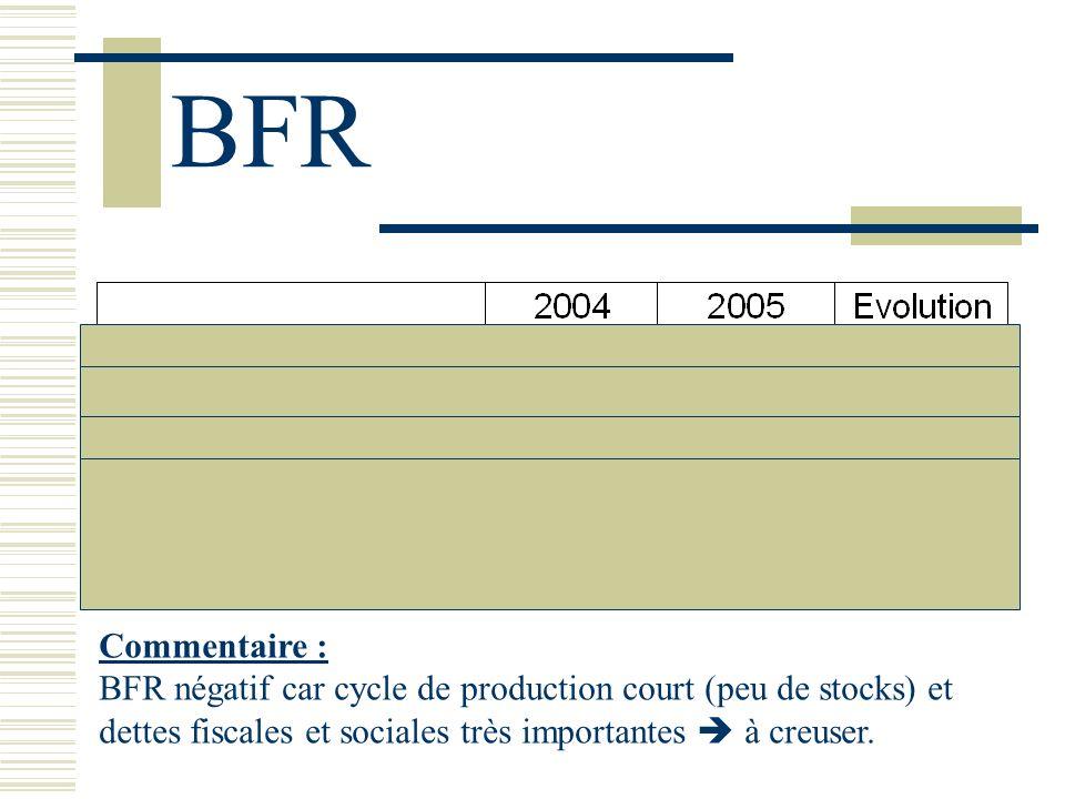 BFRCommentaire : BFR négatif car cycle de production court (peu de stocks) et dettes fiscales et sociales très importantes  à creuser.