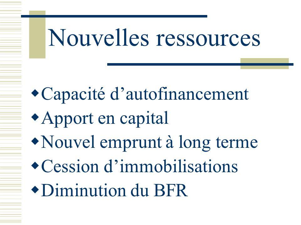 Nouvelles ressources Capacité d'autofinancement Apport en capital