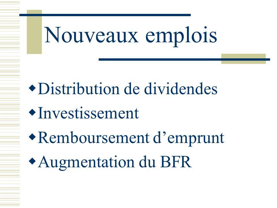 Nouveaux emplois Distribution de dividendes Investissement