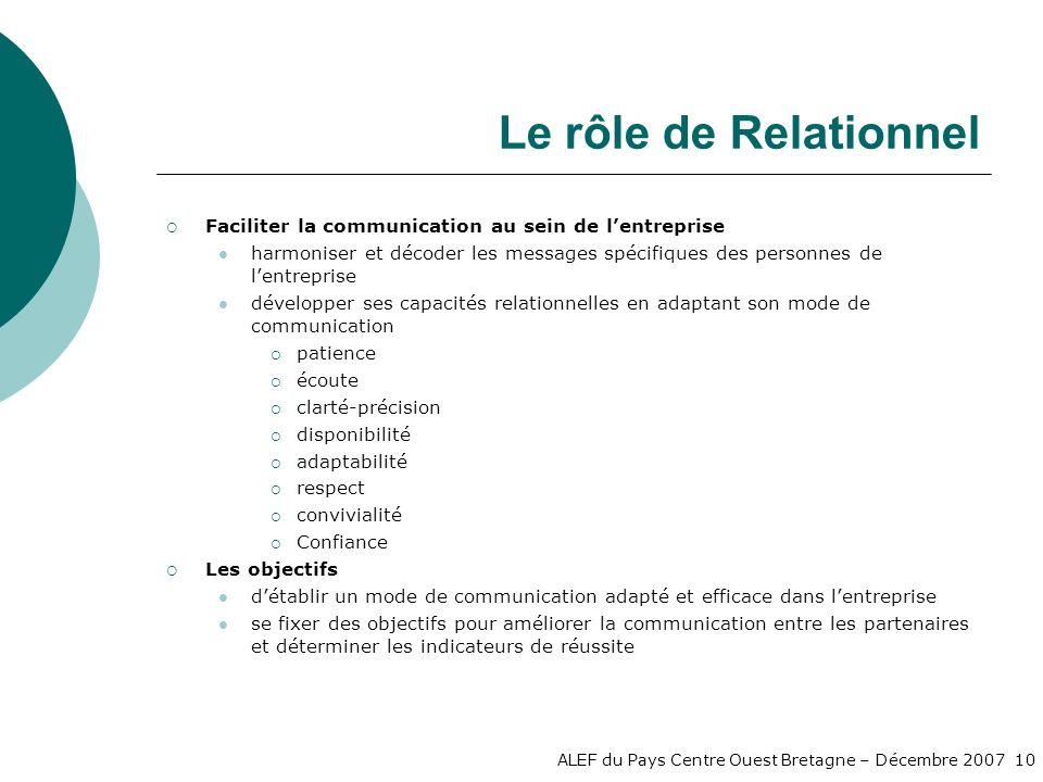 Le rôle de Relationnel Faciliter la communication au sein de l'entreprise.