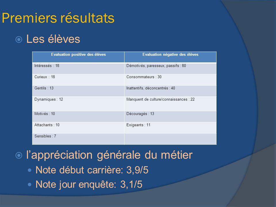 Evaluation positive des élèves Evaluation négative des élèves