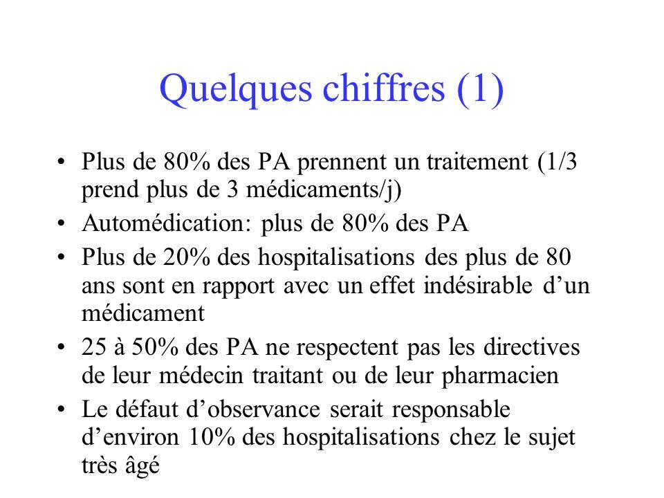 Quelques chiffres (1) Plus de 80% des PA prennent un traitement (1/3 prend plus de 3 médicaments/j)