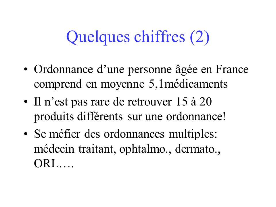 Quelques chiffres (2) Ordonnance d'une personne âgée en France comprend en moyenne 5,1médicaments.