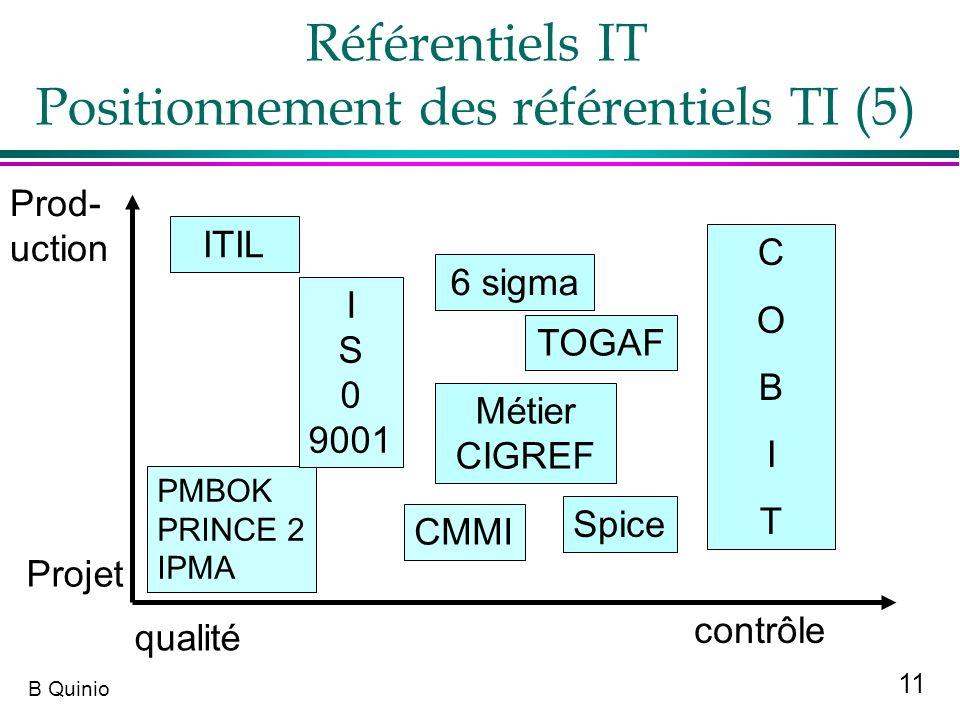Référentiels IT Positionnement des référentiels TI (5)