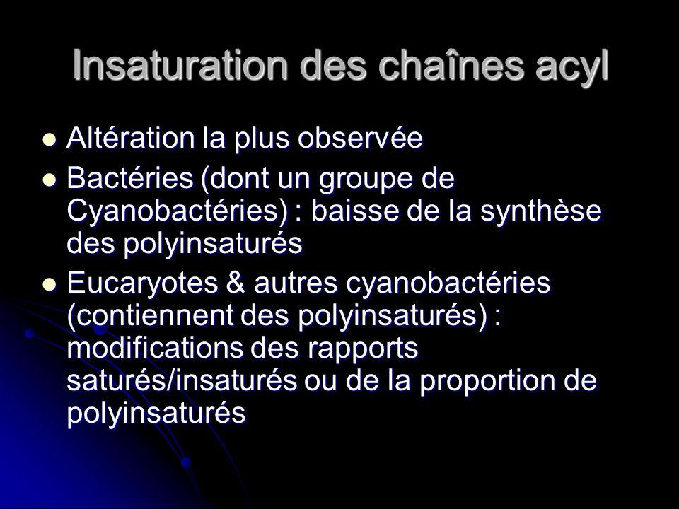 Insaturation des chaînes acyl