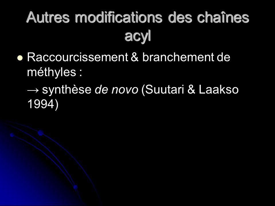 Autres modifications des chaînes acyl