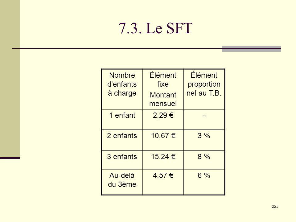 7.3. Le SFT Nombre d'enfants à charge Élément fixe Montant mensuel