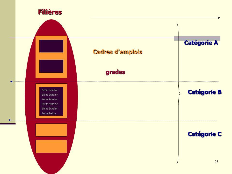 Filières Catégorie A Cadres d'emplois grades Catégorie B Catégorie C