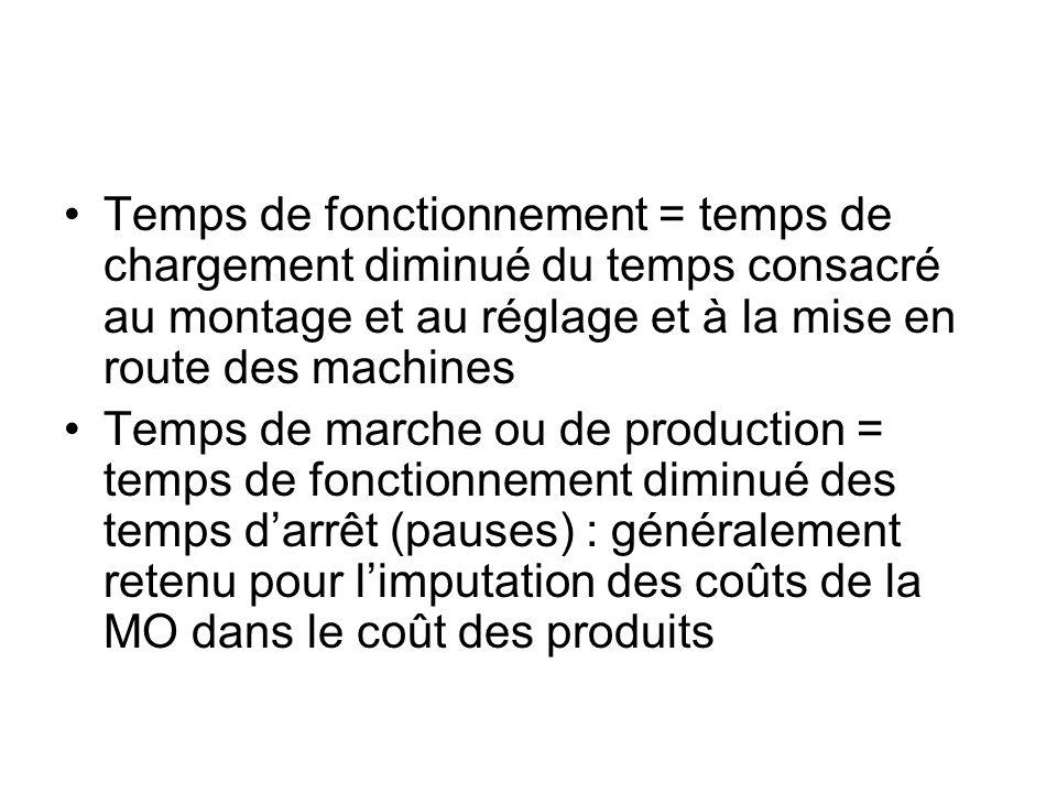 Temps de fonctionnement = temps de chargement diminué du temps consacré au montage et au réglage et à la mise en route des machines