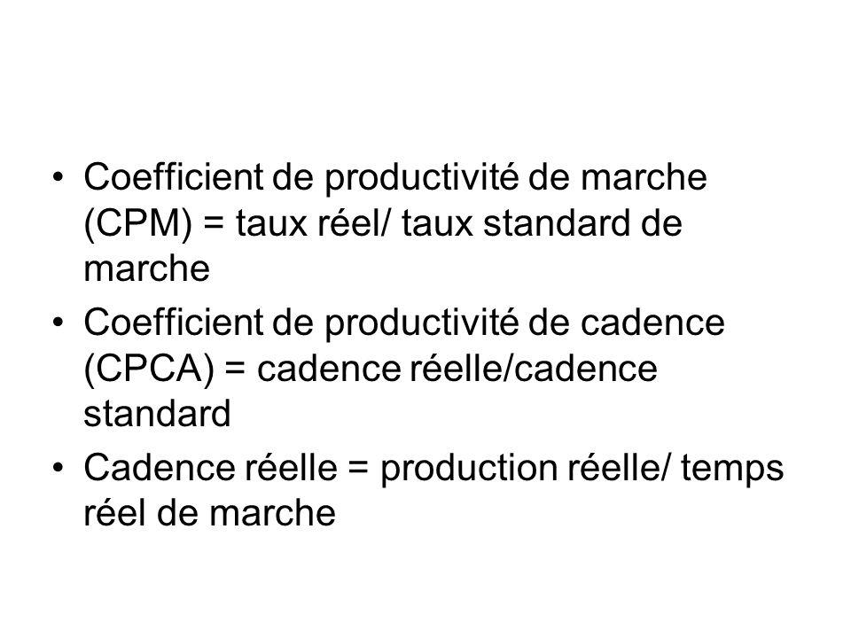 Coefficient de productivité de marche (CPM) = taux réel/ taux standard de marche