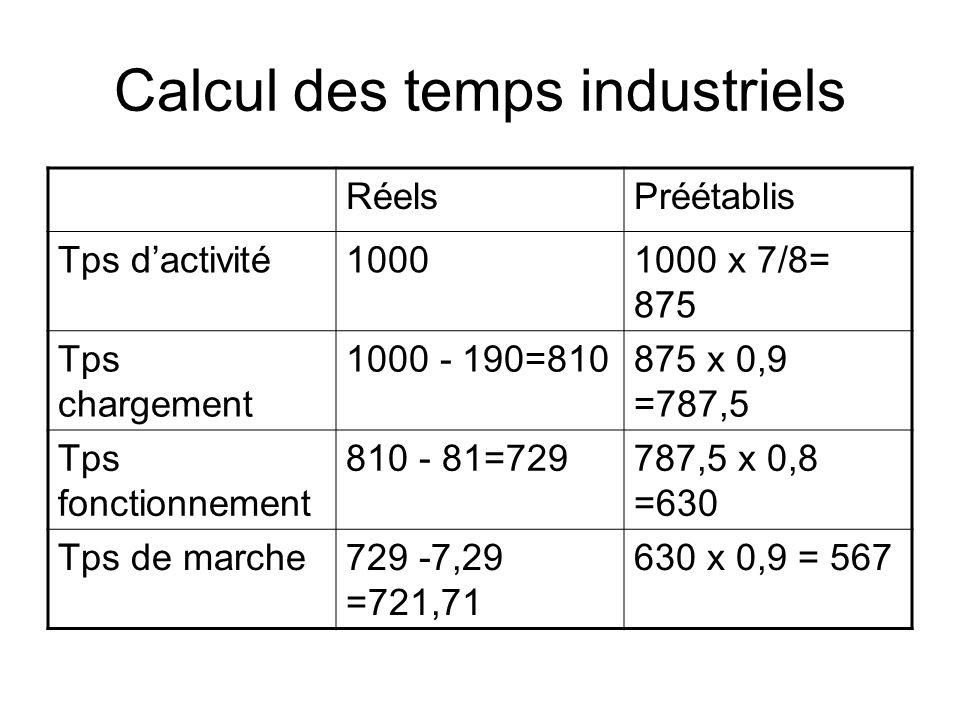 Calcul des temps industriels