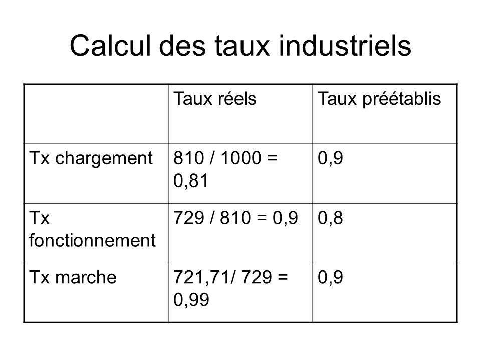 Calcul des taux industriels