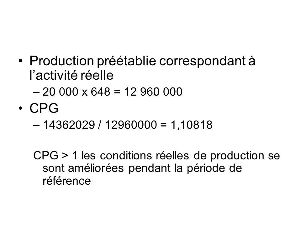Production préétablie correspondant à l'activité réelle