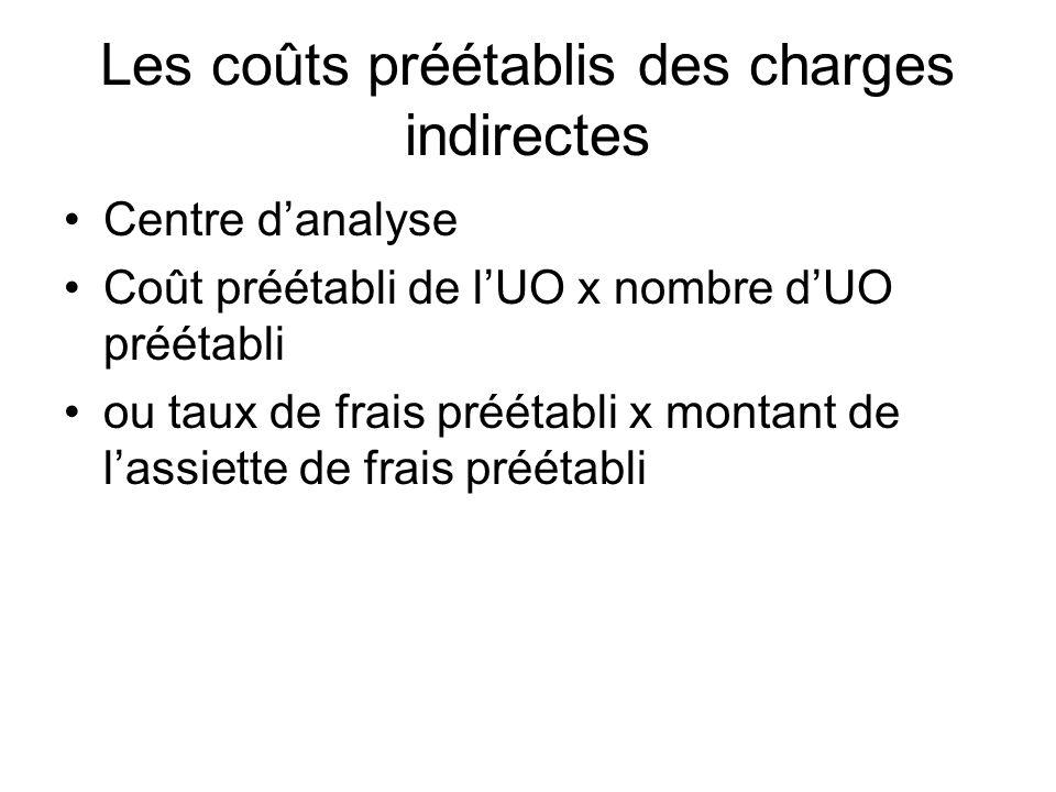 Les coûts préétablis des charges indirectes