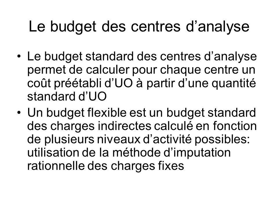 Le budget des centres d'analyse