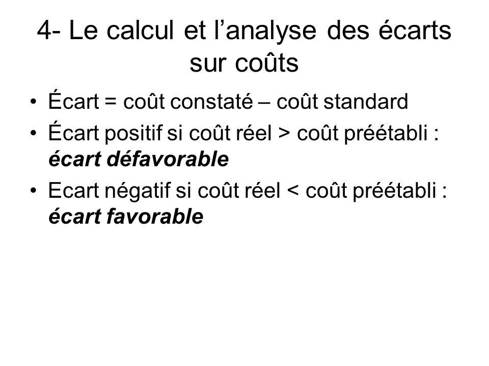 4- Le calcul et l'analyse des écarts sur coûts