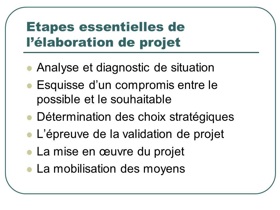 Etapes essentielles de l'élaboration de projet