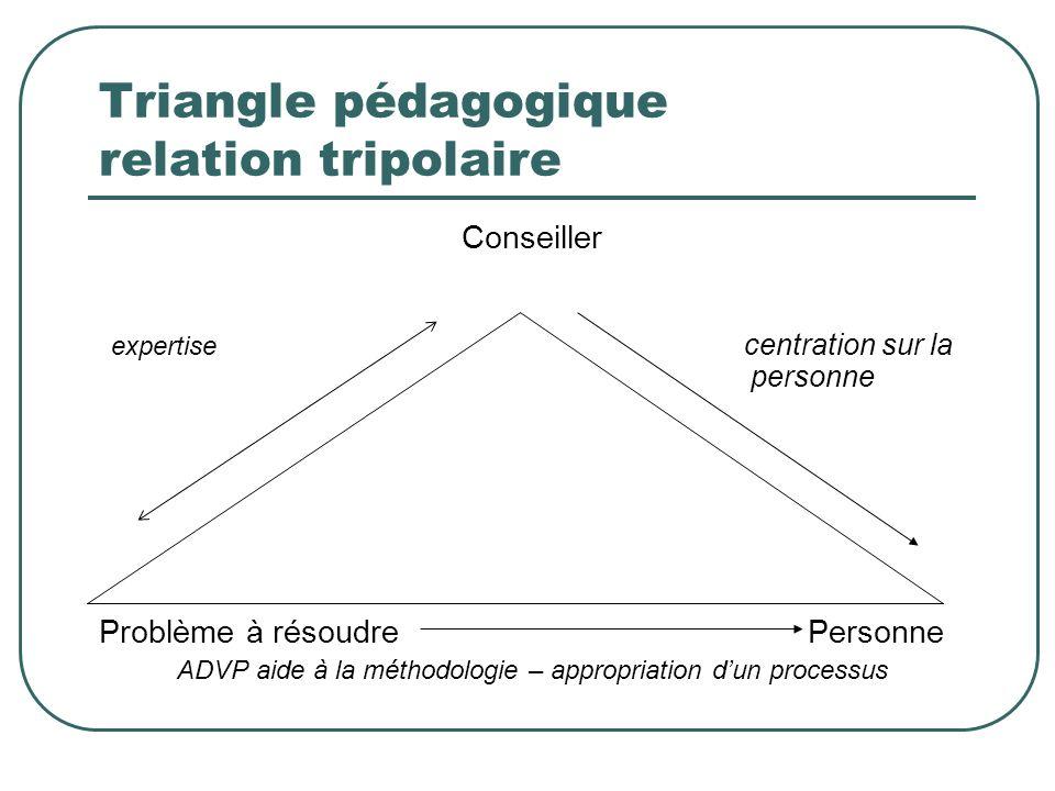 Triangle pédagogique relation tripolaire