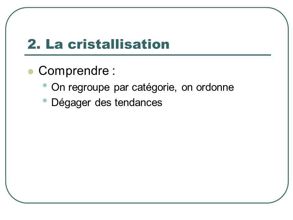 2. La cristallisation Comprendre :
