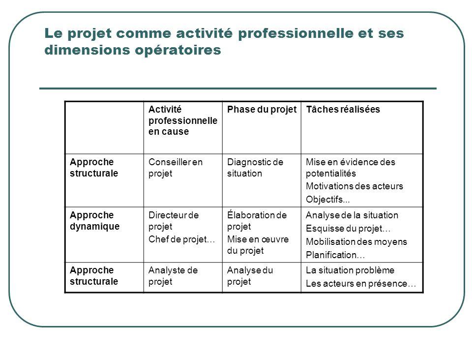 Le projet comme activité professionnelle et ses dimensions opératoires
