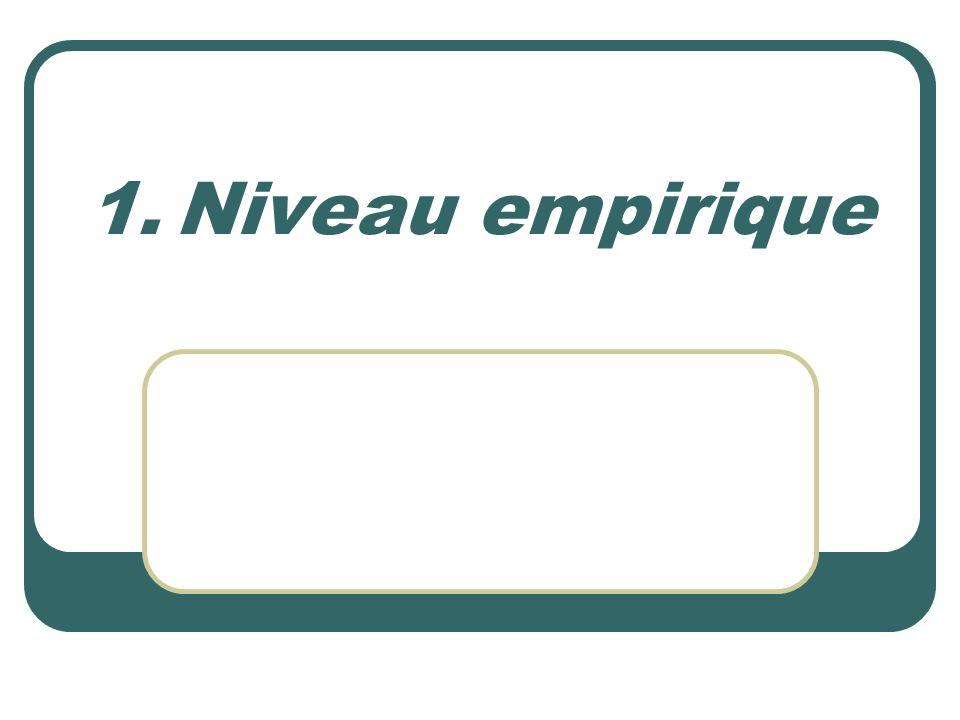 Niveau empirique