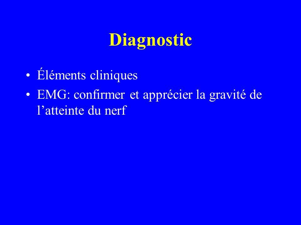 Diagnostic Éléments cliniques