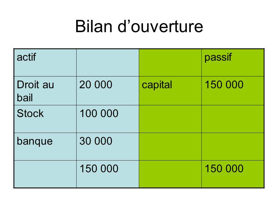Bilan d'ouverture actif passif Droit au bail 20 000 capital 150 000