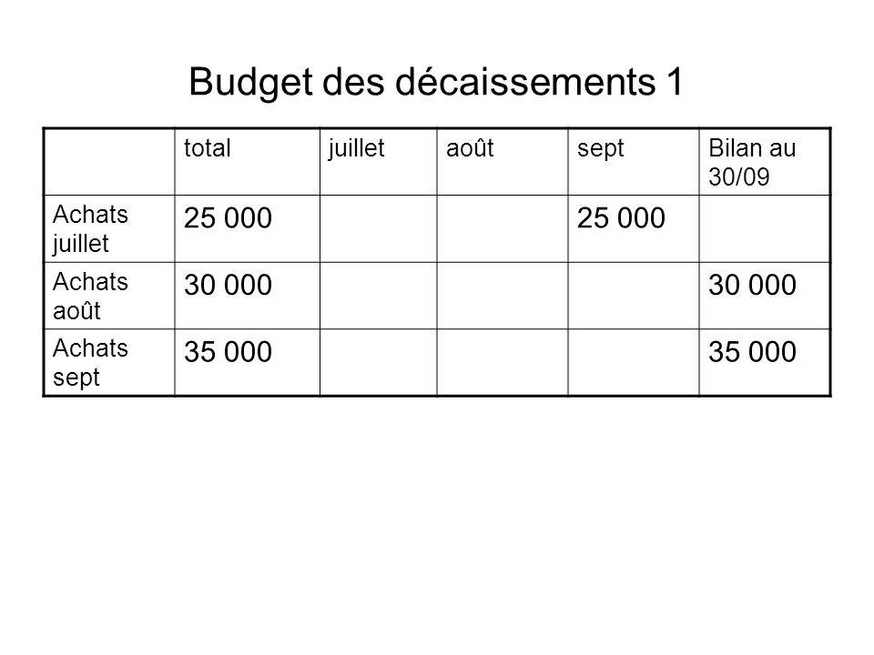 Budget des décaissements 1