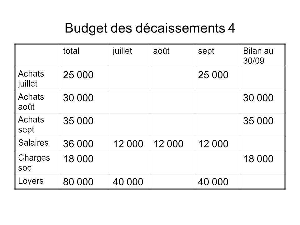 Budget des décaissements 4