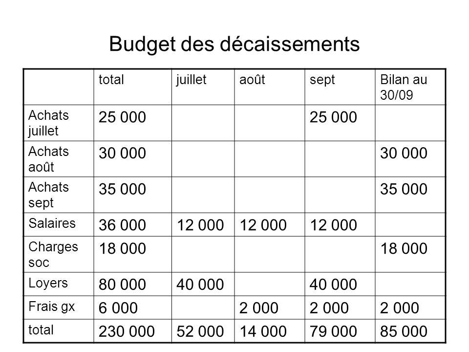 Budget des décaissements