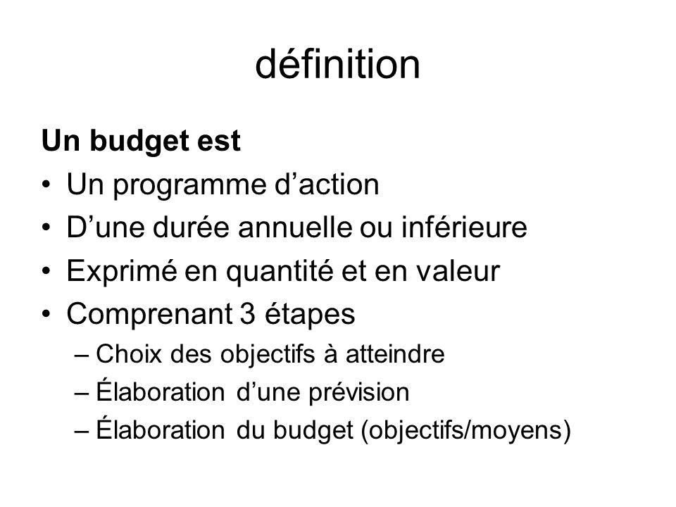 définition Un budget est Un programme d'action
