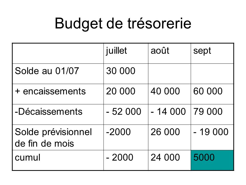 Budget de trésorerie juillet août sept Solde au 01/07 30 000