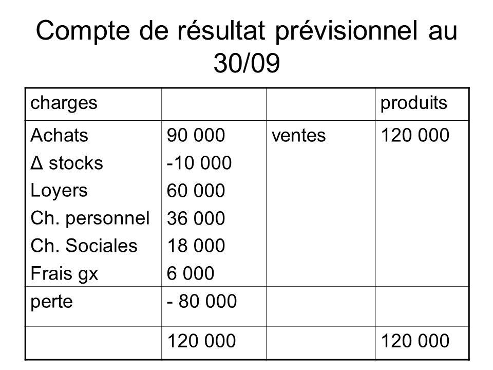 Compte de résultat prévisionnel au 30/09