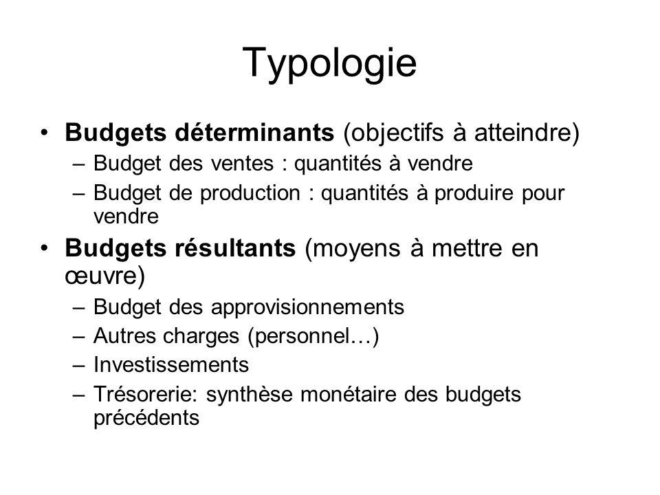 Typologie Budgets déterminants (objectifs à atteindre)