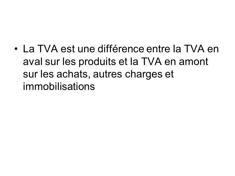 La TVA est une différence entre la TVA en aval sur les produits et la TVA en amont sur les achats, autres charges et immobilisations
