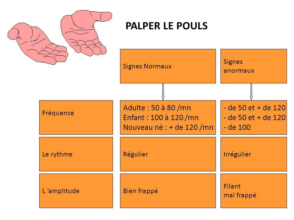 PALPER LE POULS Adulte : 50 à 80 /mn Enfant : 100 à 120 /mn
